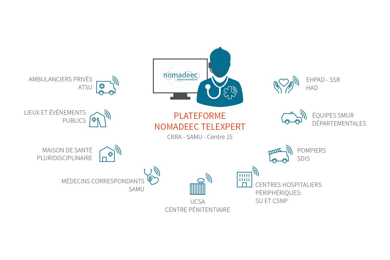 médecin régulateur nomadeec telexpert