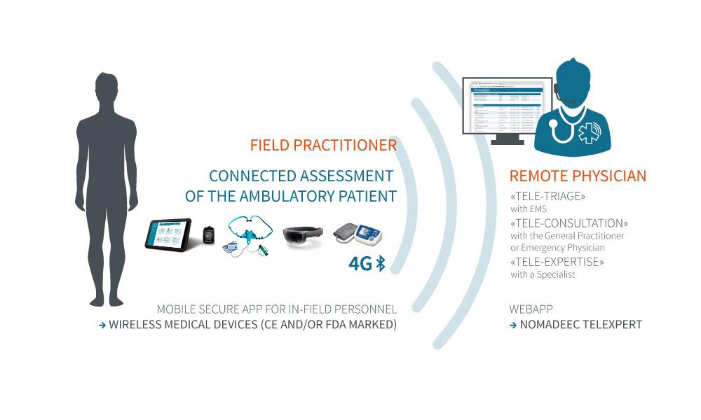 Mobile Telemedicine Platform